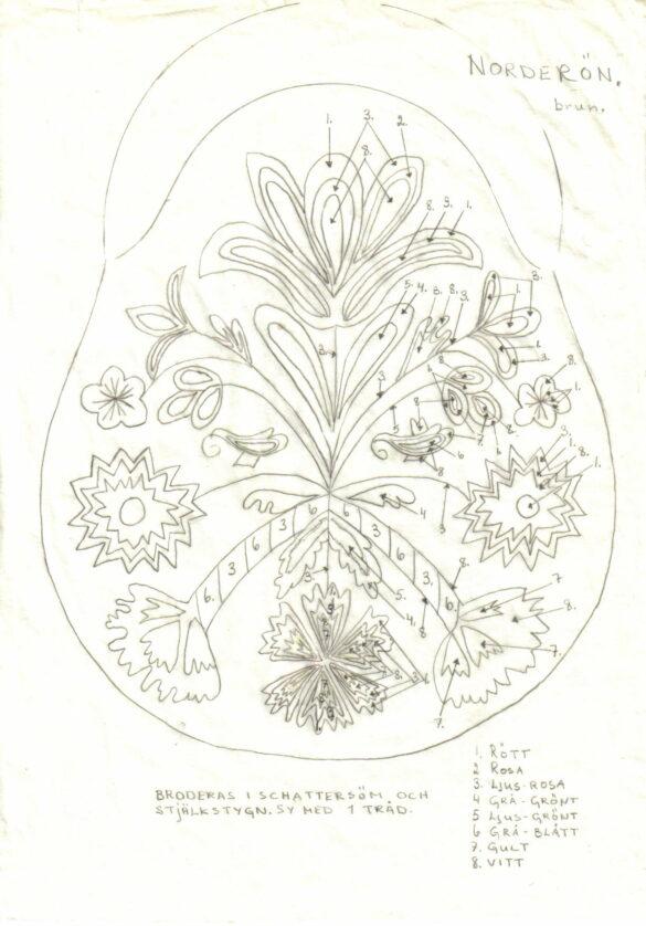 Norderöns sockendräkt kjolväska mönster