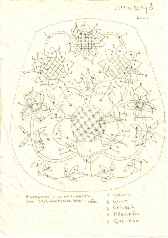 Sundsjö sockendräkt kjolväska mönster