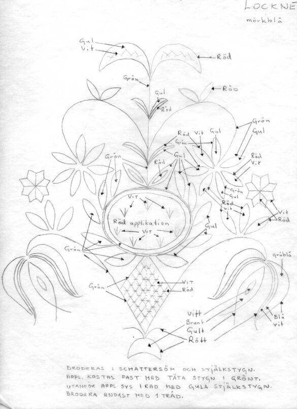 Lockne sockendräkt kjolväska mönster